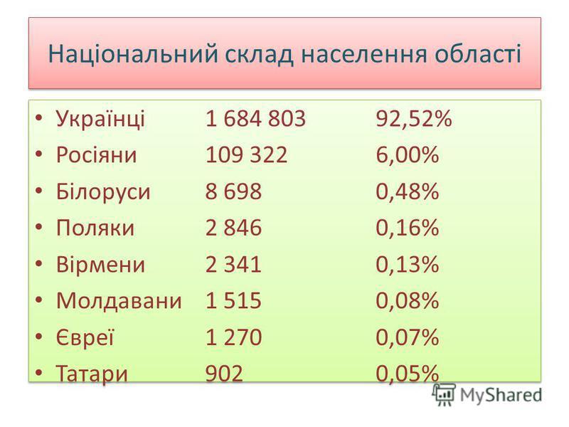 Національний склад населення області Українці1 684 803 92,52% Росіяни109 3226,00% Білоруси8 6980,48% Поляки2 8460,16% Вірмени2 3410,13% Молдавани1 5150,08% Євреї1 2700,07% Татари9020,05% Українці1 684 803 92,52% Росіяни109 3226,00% Білоруси8 6980,48%