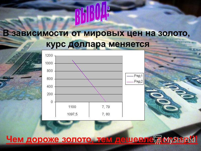 В зависимости от мировых цен на золото, курс доллара меняется Чем дороже золото, тем дешевле доллар!!!