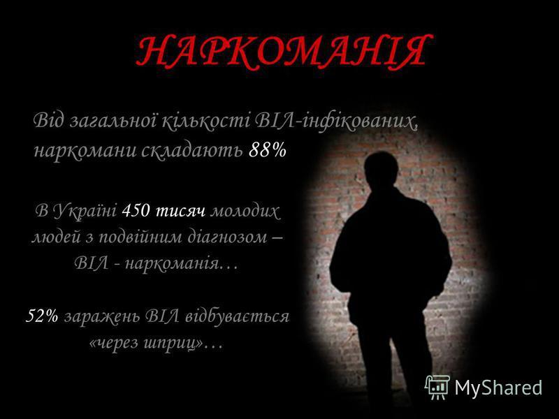 НАРКОМАНІЯ Від загальної кількості ВІЛ-інфікованих, наркомани складають 88% В Україні 450 тисяч молодих людей з подвійним діагнозом – ВІЛ - наркоманія… 52% заражень ВІЛ відбувається «через шприц»…