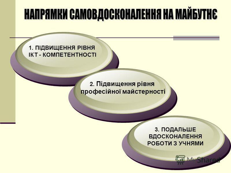 1. ПІДВИЩЕННЯ РІВНЯ ІКТ - КОМПЕТЕНТНОСТІ 2. Підвищення рівня професійної майстерності 3. ПОДАЛЬШЕ ВДОСКОНАЛЕННЯ РОБОТИ З УЧНЯМИ
