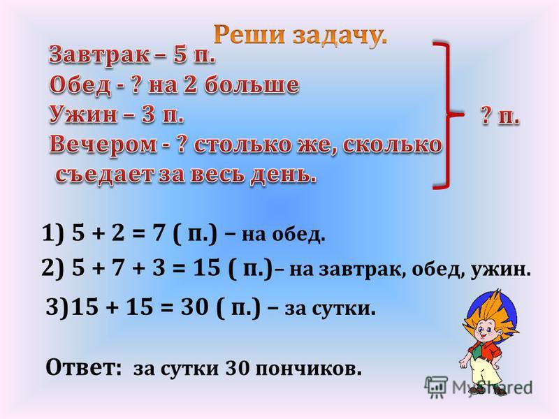 1) 5 + 2 = 7 ( п.) – на обед. 2) 5 + 7 + 3 = 15 ( п.) – на завтрак, обед, ужин. 3)15 + 15 = 30 ( п.) – за сутки. Ответ: за сутки 30 пончиков.