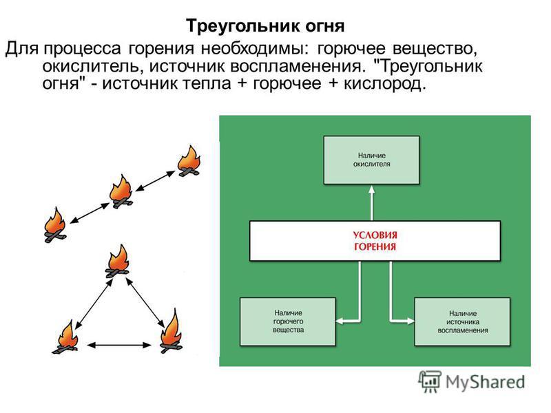 Треугольник огня Для процесса горения необходимы: горючее вещество, окислитель, источник воспламенения. Треугольник огня - источник тепла + горючее + кислород.