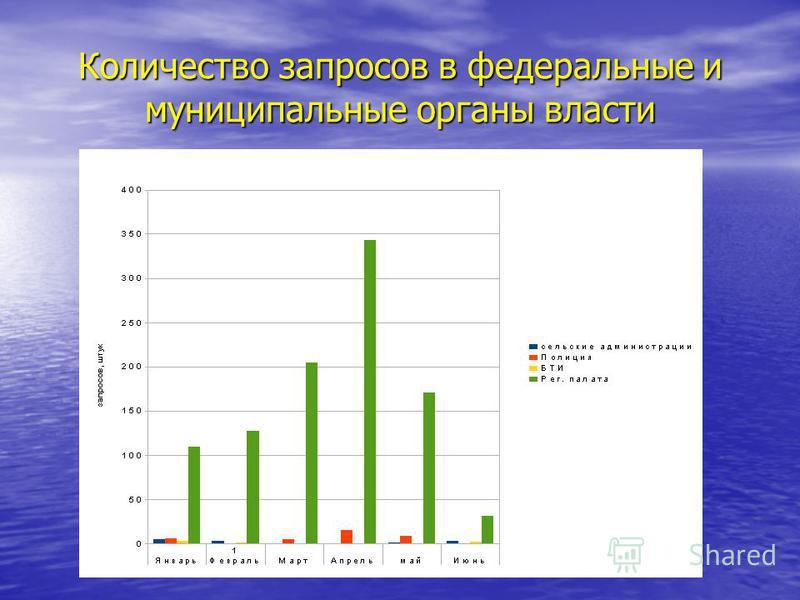 Количество запросов в федеральные и муниципальные органы власти