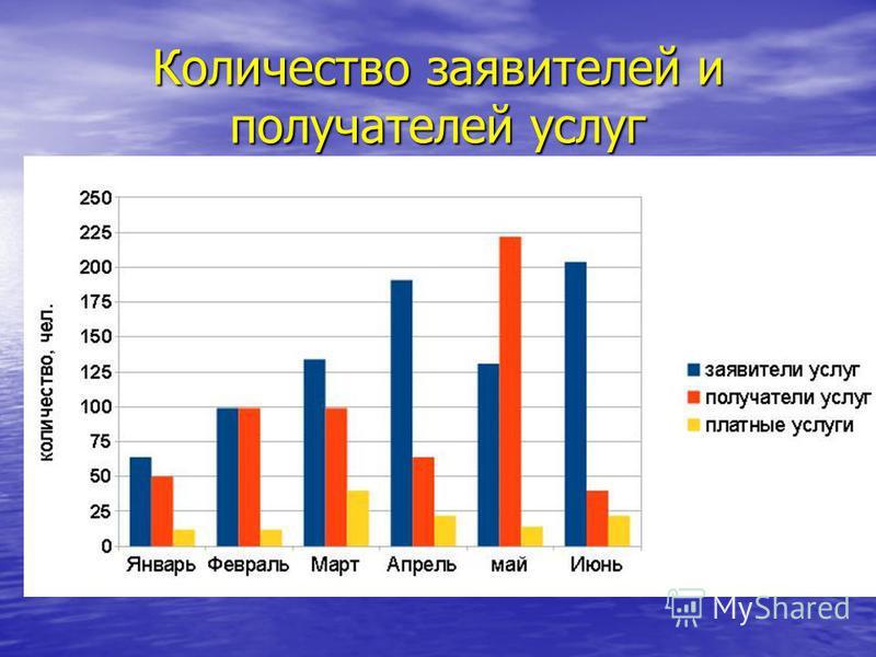 Количество заявителей и получателей услуг