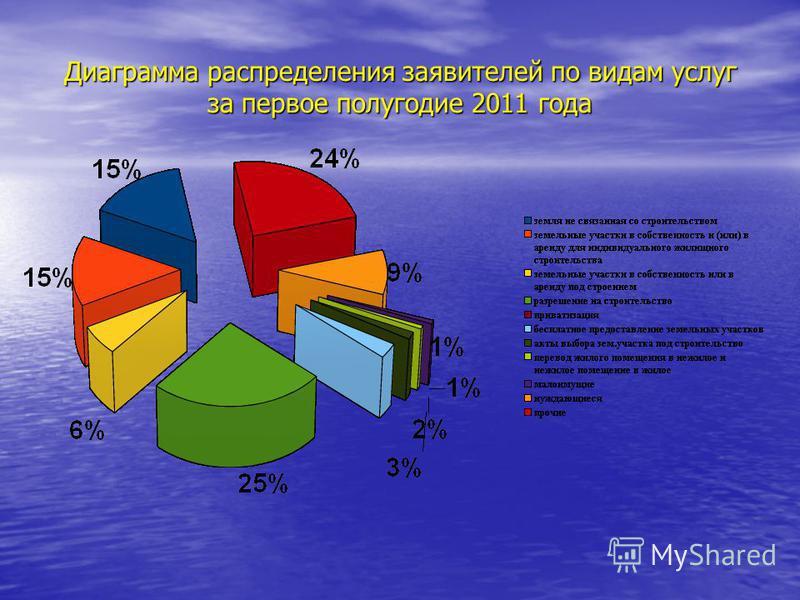 Диаграмма распределения заявителей по видам услуг за первое полугодие 2011 года