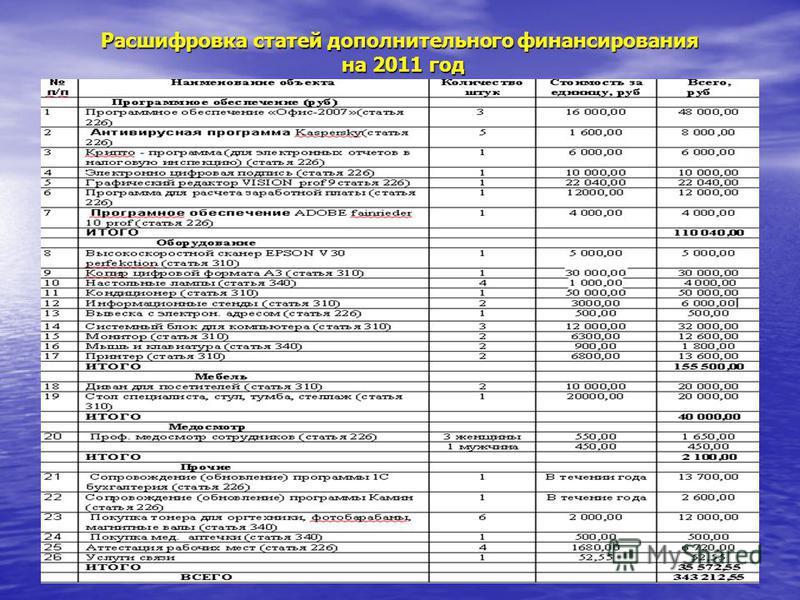 Расшифровка статей дополнительного финансирования на 2011 год