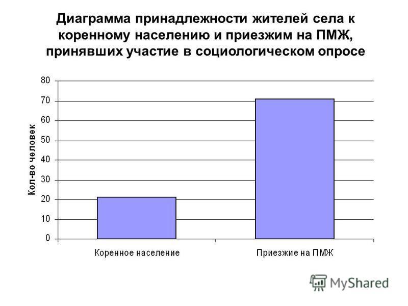 Диаграмма принадлежности жителей села к коренному населению и приезжим на ПМЖ, принявших участие в социологическом опросе