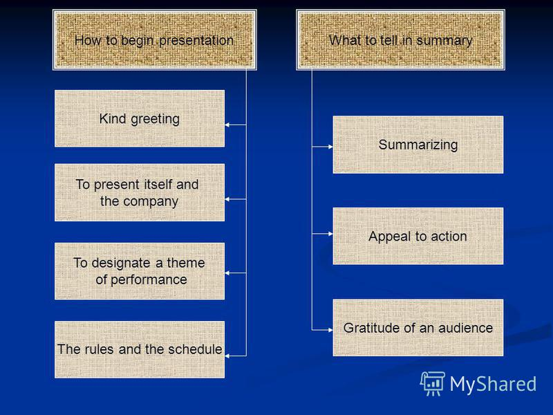How to begin presentation The rules and the schedule To designate a theme of performance To present itself and the company Kind greeting What to tell in summary Gratitude of an audience Appeal to action Summarizing