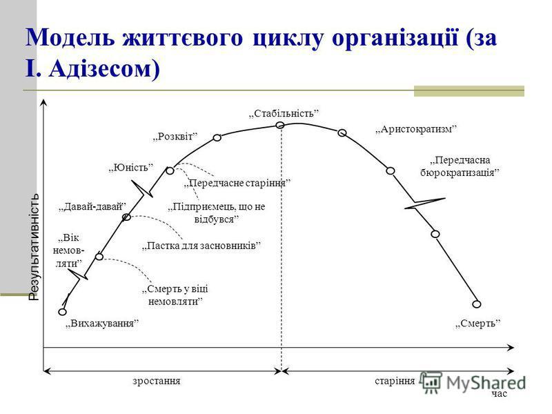 Модель життєвого циклу організації (за І. Адізесом) Стабільність Аристократизм Передчасна бюрократизація Смерть Розквіт Передчасне старіння Підприємець, що не відбувся Пастка для засновників Смерть у віці немовляти Вік немов- ляти Юність Давай-давай