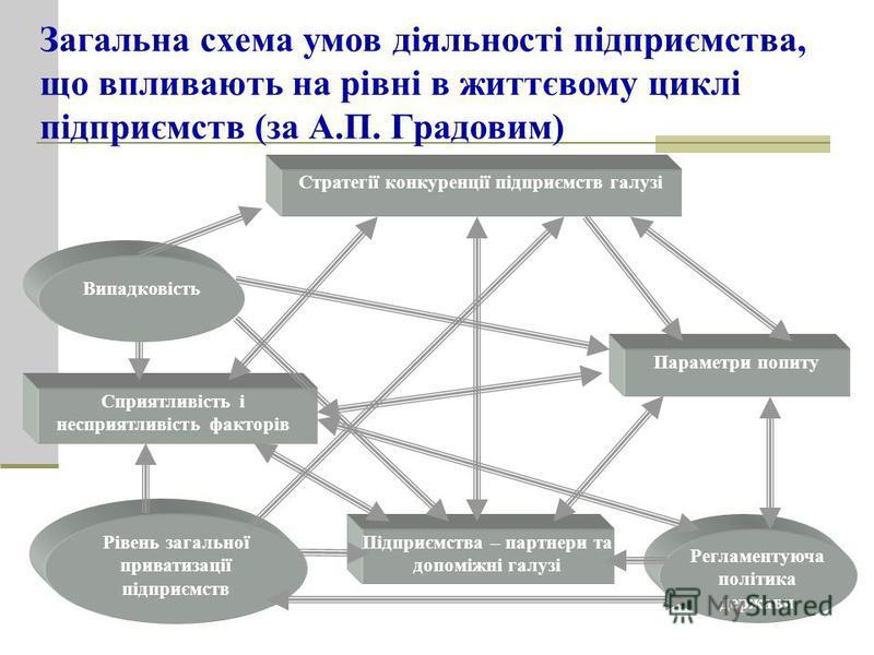 Загальна схема умов діяльності підприємства, що впливають на рівні в життєвому циклі підприємств (за А.П. Градовим) Стратегії конкуренції підприємств галузі Випадковість Сприятливість і несприятливість факторів Рівень загальної приватизації підприємс