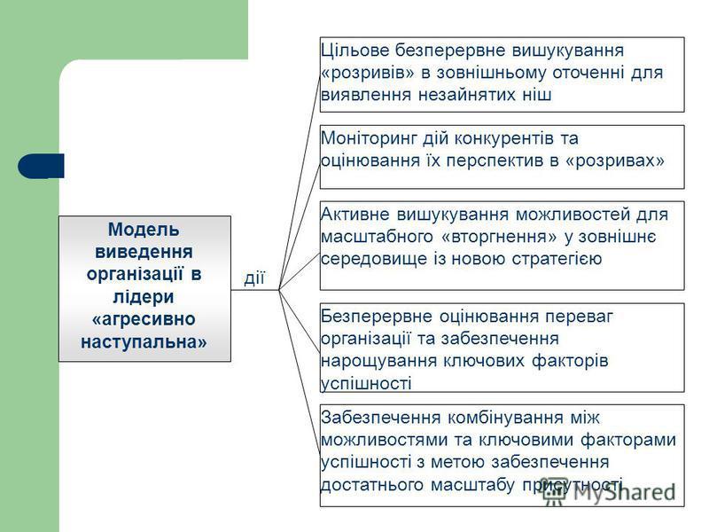Модель виведення організації в лідери «агресивно наступальна» Цільове безперервне вишукування «розривів» в зовнішньому оточенні для виявлення незайнятих ніш дії Моніторинг дій конкурентів та оцінювання їх перспектив в «розривах» Активне вишукування м
