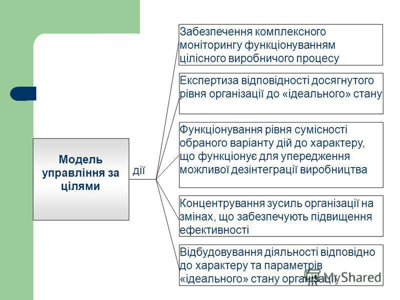 Модель управління за цілями Забезпечення комплексного моніторингу функціонуванням цілісного виробничого процесу дії Експертиза відповідності досягнутого рівня організації до «ідеального» стану Функціонування рівня сумісності обраного варіанту дій до