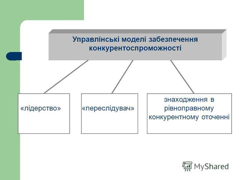 Управлінські моделі забезпечення конкурентоспроможності «лідерство»«переслідувач» знаходження в рівноправному конкурентному оточенні