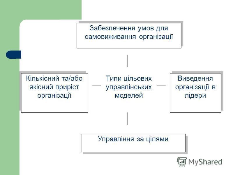 Забезпечення умов для самовиживання організації Кількісний та/або якісний приріст організації Виведення організації в лідери Виведення організації в лідери Управління за цілями Типи цільових управлінських моделей