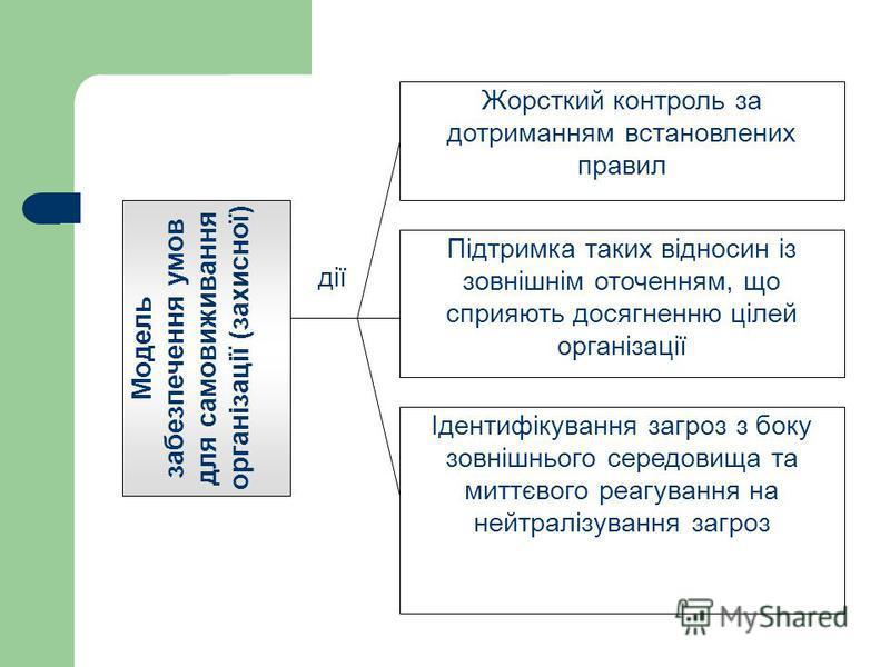 Модель забезпечення умов для самовиживання організації (захисної) Жорсткий контроль за дотриманням встановлених правил Підтримка таких відносин із зовнішнім оточенням, що сприяють досягненню цілей організації Ідентифікування загроз з боку зовнішнього