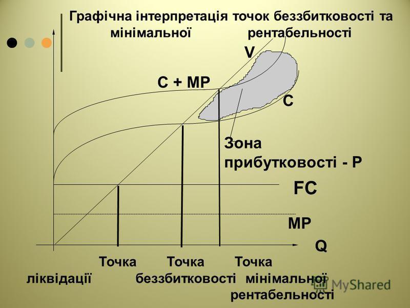 Точка Точка Точка ліквідації беззбитковості мінімальної рентабельності Зона прибутковості - P C + MP V C MP FC Графічна інтерпретація точок беззбитковості та мінімальної рентабельності Q