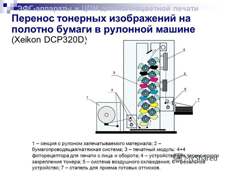 Перенос тонерных изображений на полотно бумаги в рулонной машине (Xeikon DCP320D) ЭФГ-аппараты и ЦПМ для полноцветной печати 1 – секция с рулоном запечатываемого материала; 2 – бумагопроводящая/натяжная система; 3 – печатный модуль: 4+4 фоторецептора