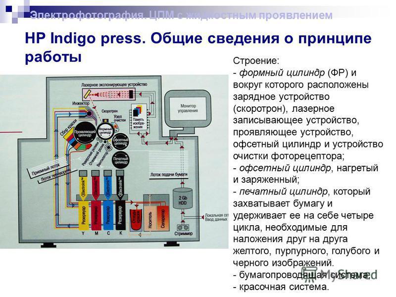 HP Indigo press. Общие сведения о принципе работы Строение: - формный цилиндр (ФР) и вокруг которого расположены зарядное устройство (скоротрон), лазерное записывающее устройство, проявляющее устройство, офсетный цилиндр и устройство очистки фотореце