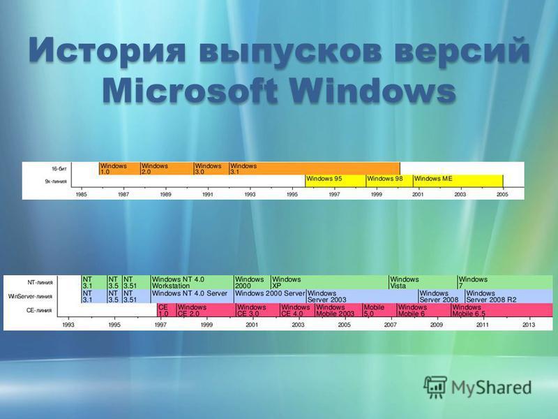 История выпусков версий Microsoft Windows