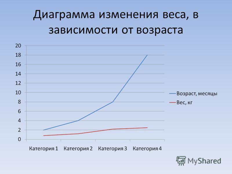 Изменение веса, в зависимости от возраста Возраст 2 месяца 4 месяца 8 месяцев 1,5 года Вес 800 грамм 1200 грамм 2200 грамм 2500 грамм