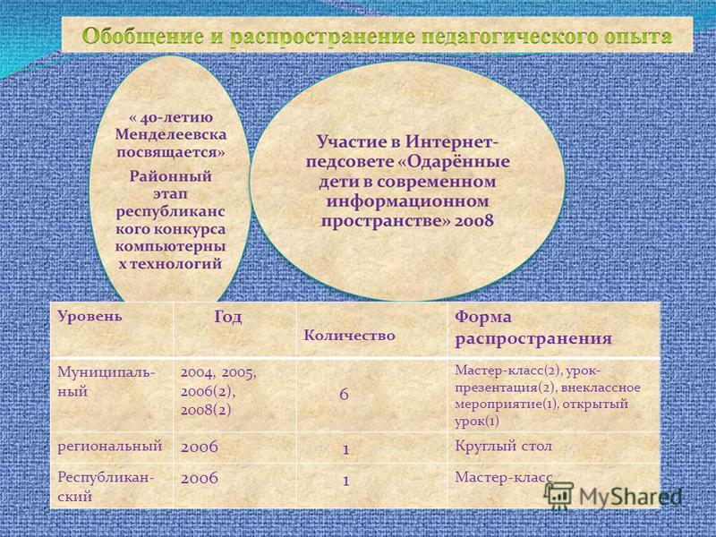 Уровень Год Количество Форма распространения Муниципаль- ный 2004, 2005, 2006(2), 2008(2) 6 Мастер-класс(2), урок- презентация(2), внеклассное мероприятие(1), открытый урок(1) региональный 2006 1 Круглый стол Республикан- ский 2006 1 Мастер-класс