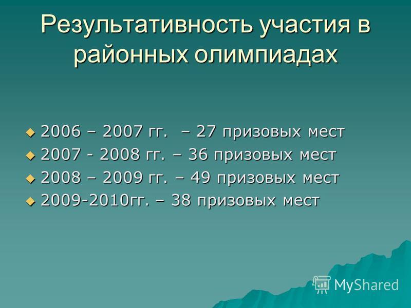 Результативность участия в районных олимпиадах 2006 – 2007 гг. – 27 призовых мест 2006 – 2007 гг. – 27 призовых мест 2007 - 2008 гг. – 36 призовых мест 2007 - 2008 гг. – 36 призовых мест 2008 – 2009 гг. – 49 призовых мест 2008 – 2009 гг. – 49 призовы