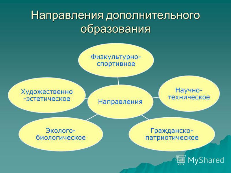 Направления дополнительного образования