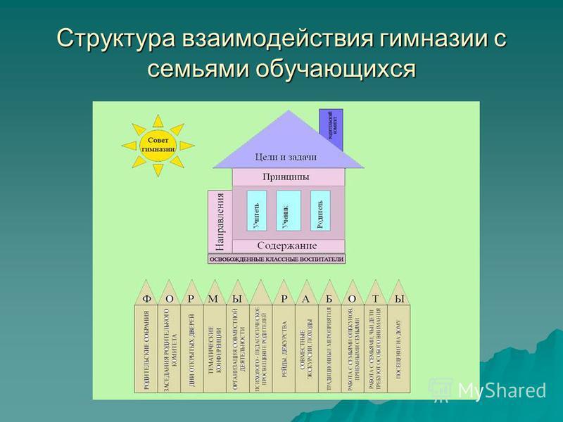 Структура взаимодействия гимназии с семьями обучающихся