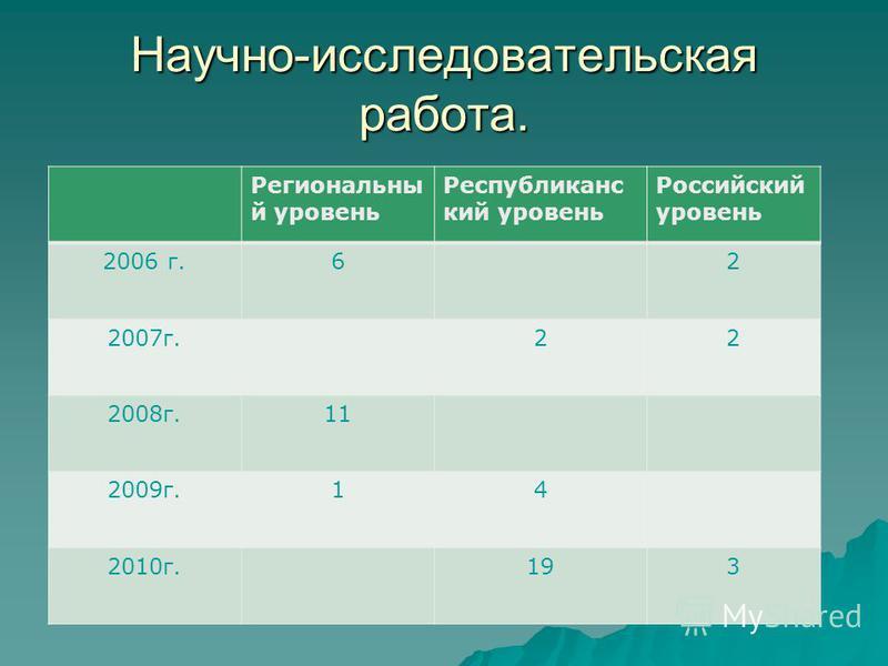 Научно-исследовательская работа. Региональны й уровень Республиканс кий уровень Российский уровень 2006 г.62 2007 г.22 2008 г.11 2009 г.14 2010 г.193