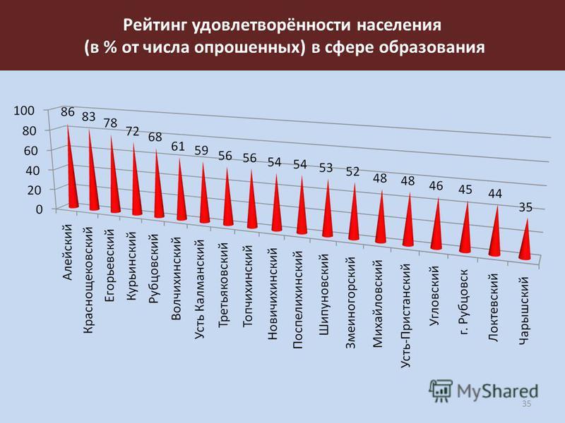Рейтинг удовлетворённости населения (в % от числа опрошенных) в сфере образования 35