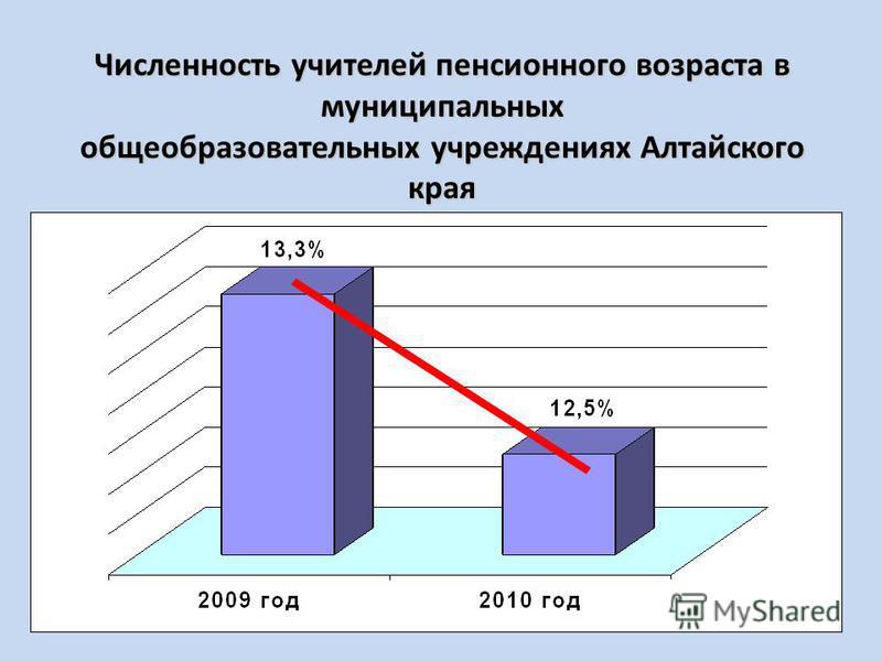 Численность учителей пенсионного возраста в муниципальных общеобразовательных учреждениях Алтайского края