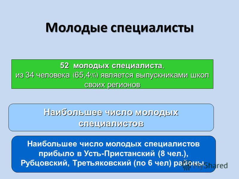 Молодые специалисты 52 молодых специалиста, из 34 человека ( 65,4 %) является выпускниками школ своих регионов Наибольшее число молодых специалистов Наибольшее число молодых специалистов прибыло в Усть-Пристанский (8 чел.), Рубцовский, Третьяковский