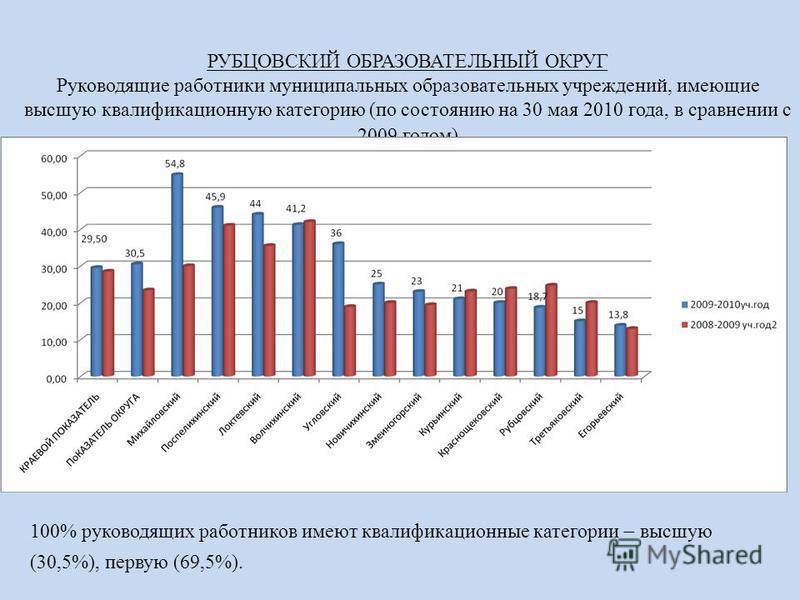 РУБЦОВСКИЙ ОБРАЗОВАТЕЛЬНЫЙ ОКРУГ Руководящие работники муниципальных образовательных учреждений, имеющие высшую квалификационную категорию (по состоянию на 30 мая 2010 года, в сравнении с 2009 годом) 100% руководящих работников имеют квалификационные
