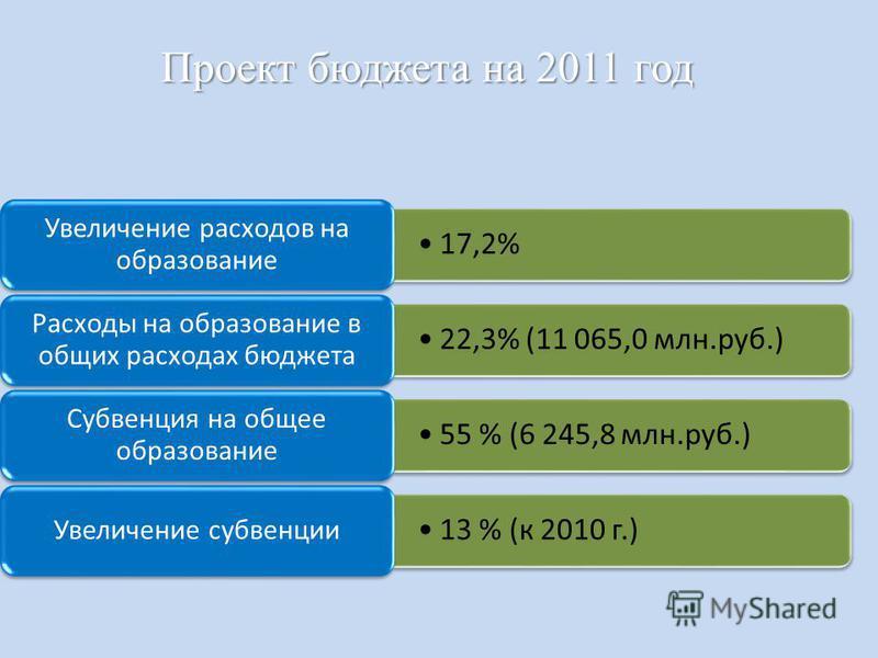Проект бюджета на 2011 год 17,2% Увеличение расходов на образование 22,3% (11 065,0 млн.руб.) Расходы на образование в общих расходах бюджета 55 % (6 245,8 млн.руб.) Субвенция на общее образование 13 % (к 2010 г.) Увеличение субвенции