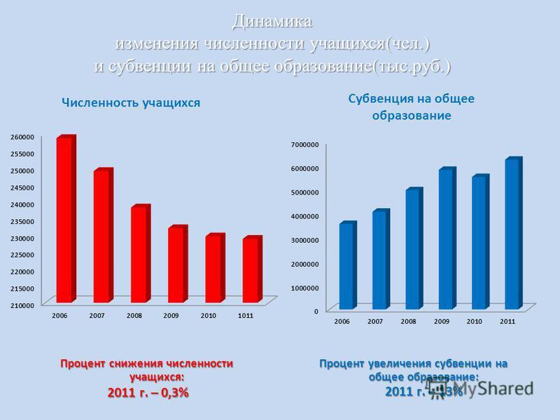 Динамика изменения численности учащихся(чел.) и субвенции на общее образование(тыс.руб.) Процент снижения численности учащихся: 2011 г. – 0,3% 2011 г. – 0,3% Процент увеличения субвенции на общее образование: 2011 г. – 13%