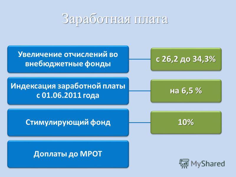 Заработная плата Увеличение отчислений во внебюджетные фонды с 26,2 до 34,3% Индексация заработной платы с 01.06.2011 года на 6,5 % Стимулирующий фонд 10% Доплаты до МРОТ