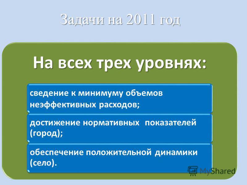 Задачи на 2011 год На всех трех уровнях: сведение к минимуму объемов неэффективных расходов; достижение нормативных показателей (город); обеспечение положительной динамики (село).