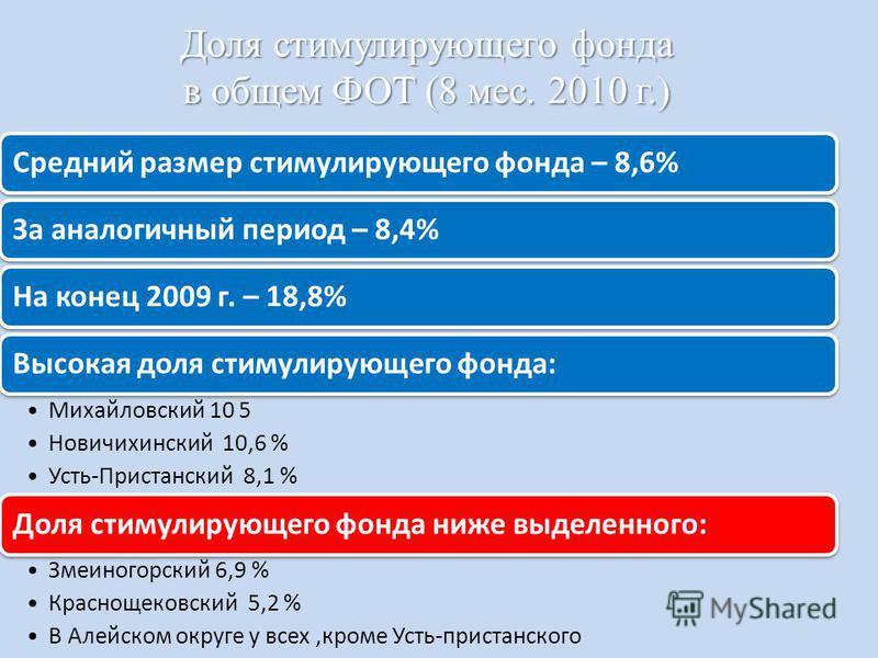 Доля стимулирующего фонда в общем ФОТ (8 мес. 2010 г.) Средний размер стимулирующего фонда – 8,6%За аналогичный период – 8,4%На конец 2009 г. – 18,8%Высокая доля стимулирующего фонда: Михайловский 10 5 Новичихинский 10,6 % Усть-Пристанский 8,1 % Доля