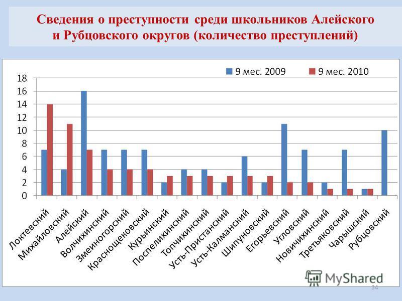 Сведения о преступности среди школьников Алейского и Рубцовского округов (количество преступлений) 34