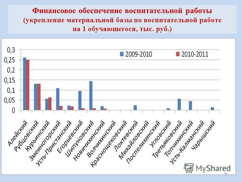 Финансовое обеспечение воспитательной работы (укрепление материальной базы по воспитательной работе на 1 обучающегося, тыс. руб.) 36