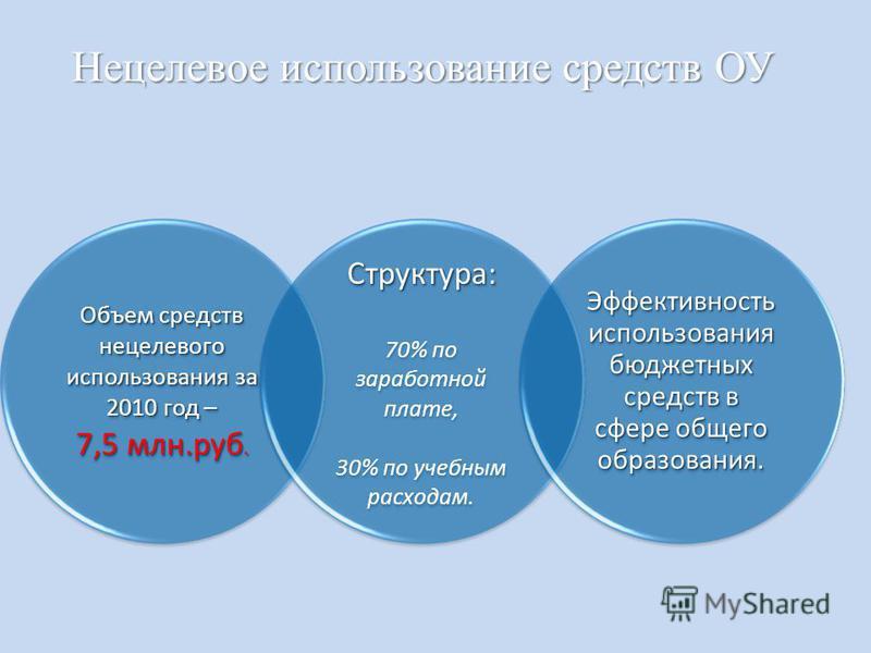 Нецелевое использование средств ОУ Объем средств нецелевого использования за 2010 год – 7,5 млн.руб. Структура: Структура: 70% по заработной плате, 30% по учебным расходам. Эффективность использования бюджетных средств в сфере общего образования.