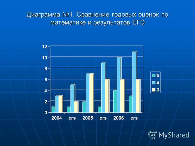 Диаграмма 1. Сравнение годовых оценок по математике и результатов ЕГЭ