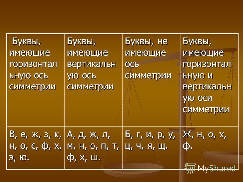 Буквы, имеющие горизонтальную ось симметрии Буквы, имеющие горизонтальную ось симметрии Буквы, имеющие вертикальную ось симметрии Буквы, не имеющие ось симметрии Буквы, имеющие горизонтальную и вертикальную оси симметрии В, е, ж, з, к, н, о, с, ф, х,