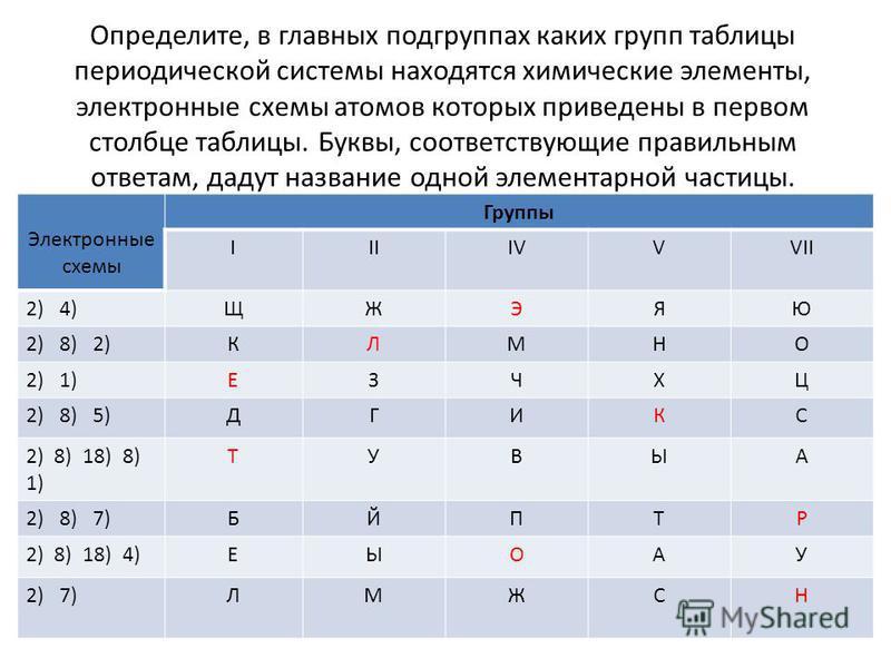 Определите, в главных подгруппах каких групп таблицы периодической системы находятся химические элементы, электронные схемы атомов которых приведены в первом столбце таблицы. Буквы, соответствующие правильным ответам, дадут название одной элементарно
