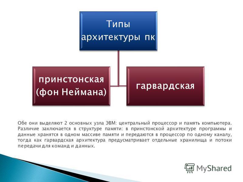 Типы архитектуры пк принстонская (фон Неймана) гарвардская