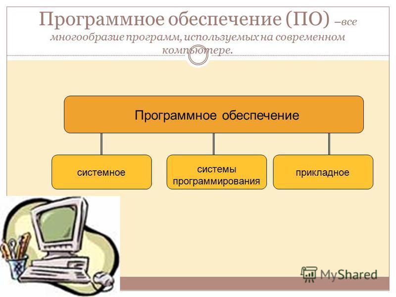 Программное обеспечение (ПО) –все многообразие программ, используемых на современном компьютере. Программное обеспечение прикладное системное системы программирования
