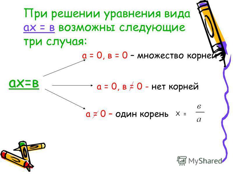 ах=в а = 0 – один корень а = 0, в = 0 - нет корней а = 0, в = 0 – множество корней При решении уравнения вида ах = в возможны следующие три случая: Х =