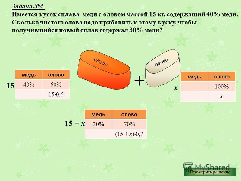 Задача 4. Имеется кусок сплава меди с оловом массой 15 кг, содержащий 40% меди. Сколько чистого олова надо прибавить к этому куску, чтобы получившийся новый сплав содержал 30% меди? + медь олово 40%60% 15 0,6 медь олово 30%70% (15 + х) 0,7 медь олово