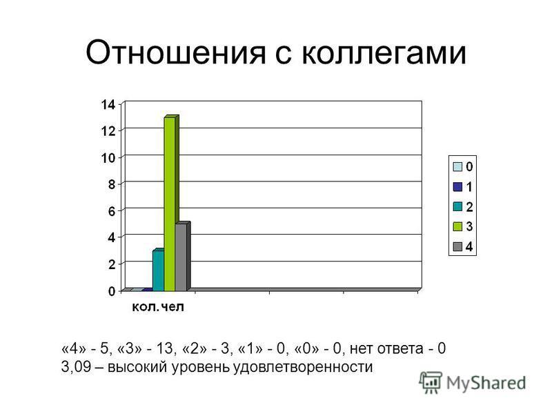 Отношения с коллегами «4» - 5, «3» - 13, «2» - 3, «1» - 0, «0» - 0, нет ответа - 0 3,09 – высокий уровень удовлетворенности