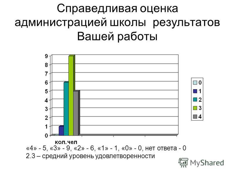 Справедливая оценка администрацией школы результатов Вашей работы «4» - 5, «3» - 9, «2» - 6, «1» - 1, «0» - 0, нет ответа - 0 2.3 – средний уровень удовлетворенности